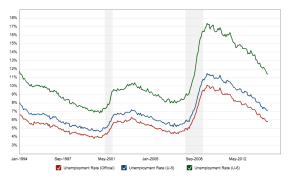 Macrotrends.org_U6_Unemployment_Rate