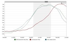 Macrotrends.org_Unemployment_Measured_Three_Ways